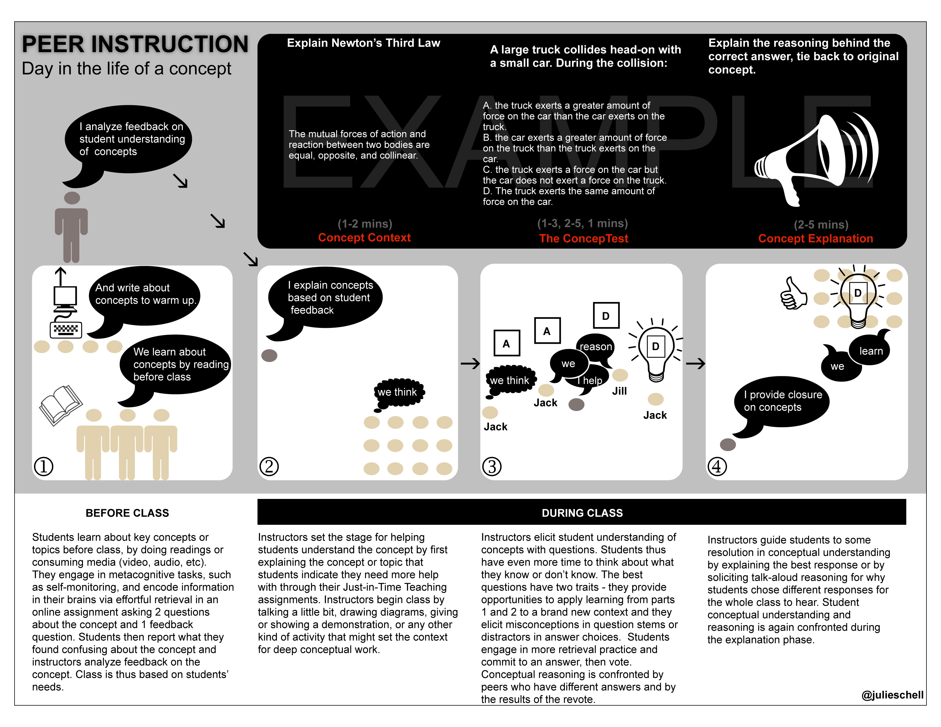 Peer Instruction Infographic A Day In The Life Of A Concept Turn