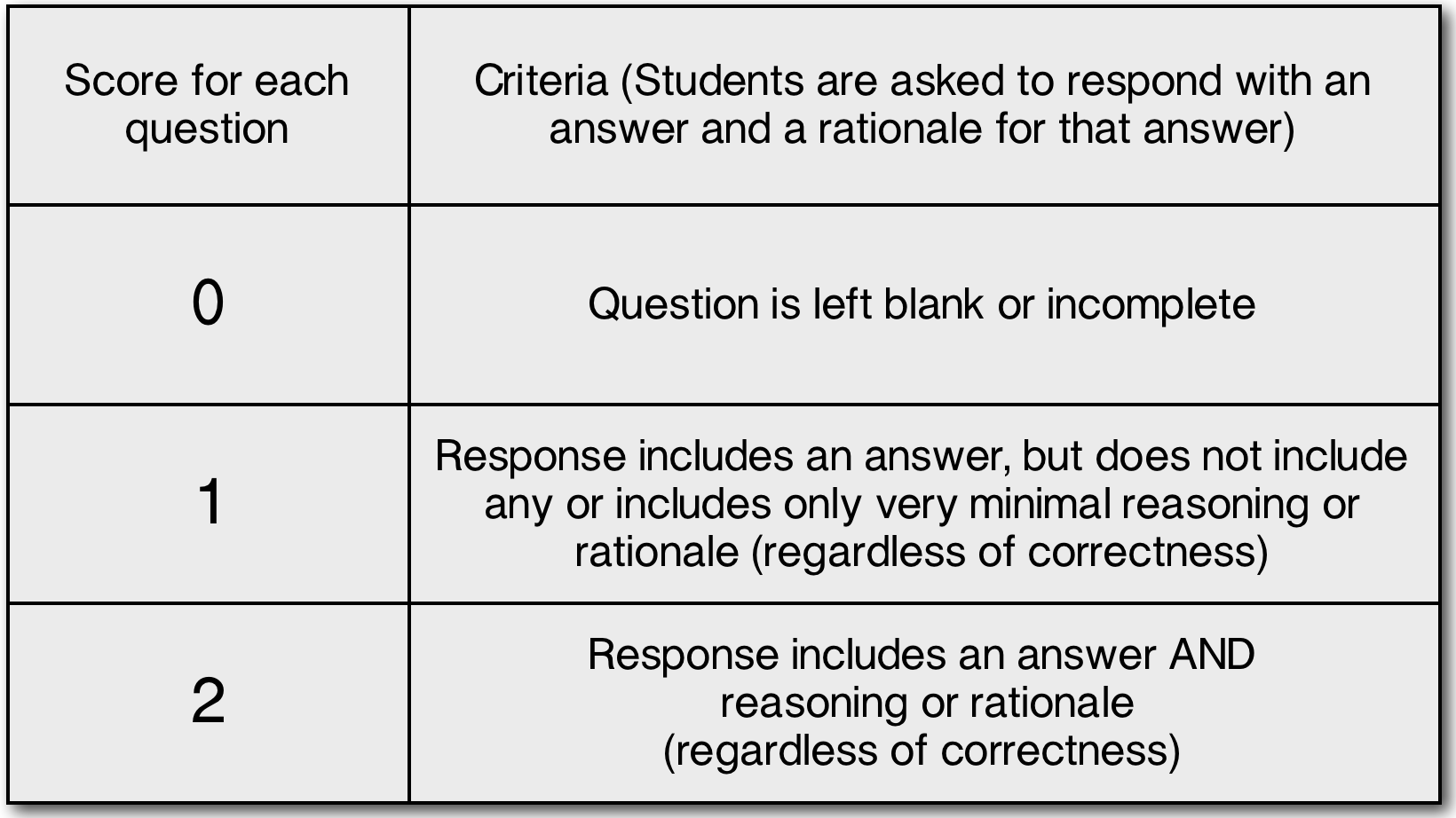 rubrics for short essay questions