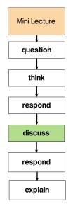 Fig 1. Peer Instruction Workflow